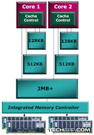 Tech ARP - AMD Quad-Core Opteron (Barcelona) Technology Report