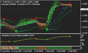 Raitis Forex Renko Chart Strategy Forex Mt4 Indicators