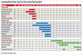 excel for scheduling construction schedule excel template 8 construction timeline