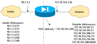 pix asa 7 x port redirection(forwarding) with nat, global what does port forwarding do for ps4 at Port Forwarding Diagram