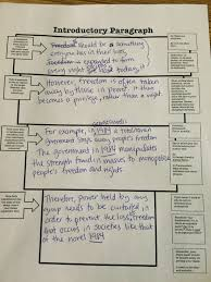blog archives ms kingmt si high school 6th period in class sample organizer worked on writing our own intro paragraphs for all quiet conferences on thesis statements continued
