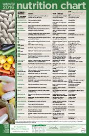 2016 Adult Nutrition Chart Taste For Life