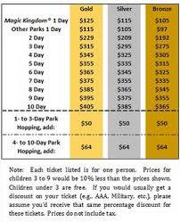Disney World Ticket Price Chart Dynamic Pricing And Walt Disney World Dadfordisney