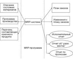 Курсовая работа Методы определения запасов материально  На практике mrp система представляет собой компьютерную программу которая логически может быть представлена при помощи следующей диаграммы
