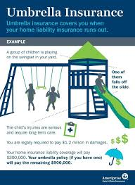 umbrella insurance covers you when your home liability insurance runs out umbrellainsurance infographic