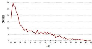 Chart Of Texting And Driving Statistics Texting And Driving Statistics Past Present And Future