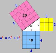 El Pensamiento de Pitágoras