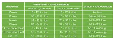 Torque Wrench Settings Chart Torque Chart Tightening Torque Installation Instructions