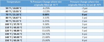Tire Pressure Basics Part One Cold Inflation Pressure