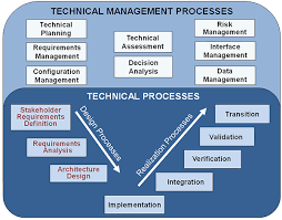 systems engineering process acquipedia figure 3 dod se process model 2008