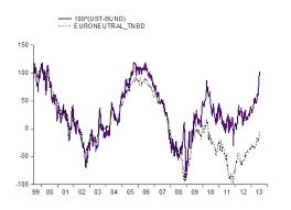 Will The Spread Between U S And German Treasury Yields