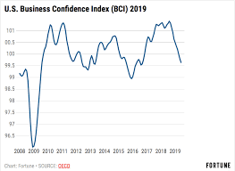 Confidence Index Chart Business Confidence Is Plummeting The Chaotic Environment