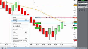 Mean Renko Bars Best Candlestick Bar For Day Trading