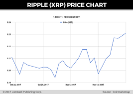 Ripple Coin Future Price Ripple Xrp Price Prediction August 2017