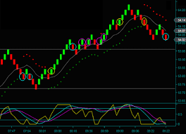Renko Indicator Trading Strategies And Trade Setup Filters