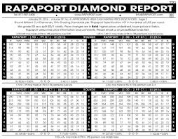 Rapaport Diamond Report Dont Overpay Diamonds Heres How Diamond Prices Work