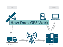 How Gps Works What Is Gps How Does It Work Engineering Insider