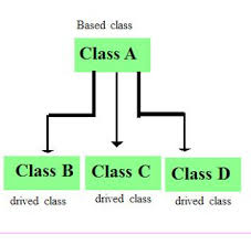 Coding Hierarchy Chart Easy It Hierarchical Inheritance In Java Places To Visit