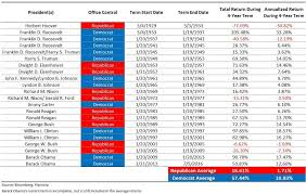 Ang Traders Republican Presidents And The Stock Market