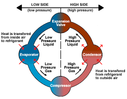 Air Conditioning Basic Refrigeration Cycle