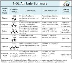 What Are Natural Gas Liquids And How Are They Used Today