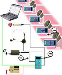 reactime false start detection system athletics finishlynx reactime multi lane false start detection diagram