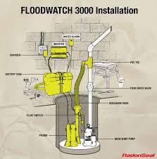 how to install flood watch hi flow sump pump thisending com installing flood watch hi flow sump pump
