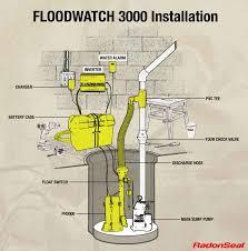 how to install flood watch hi flow sump pump thisending com installing flood watch hi flow sump pump