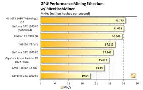 Bitcoin Mining Gpu Chart Video Card Amd Hashrate Table Videocard Hashrate Autocares