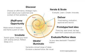 Design Thinking Chart Design Thinking As A Strategy For Innovation