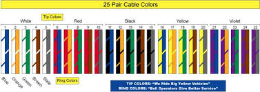 25 pair color code punch down image gallery photogyps 25 Pair 66 Block Wiring Diagram download 25 pair color code punch down alfa img showing \u003e pair color code table How a 66 Block Works