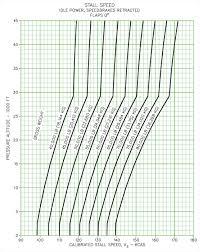 Operating Flight Strength V G V N Diagrams