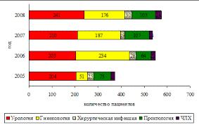 Дипломная работа Работа медсестры отделения реанимации и  Рис 7 Количество пролеченных пациентов в ОАР №2 с различной хирургической патологией в 2005 2008 гг