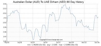 Australian Dollar Aud To Uae Dirham Aed Exchange Rates