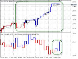 Kagi Chart Mt4 Usdchfchart Com