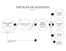 Plan Of Salvation Chart With Scriptures Lds Plan Of Salvation Diagram Plan Of Salvation Lds