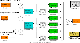 Lqr Controller Design In Simulink Figure 9 From An Economical Rapid Control Prototyping System