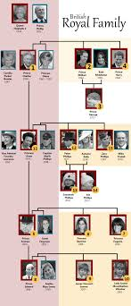 British royal family tree | News24
