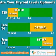 Tsh Range Chart Pin On Thyroid Stuff