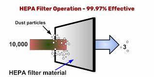 تولید فیلتر هپا صنعتی در کشور
