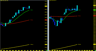 Nasdaq Future Index Charts S P 500 And Nasdaq Futures Weekly Trend Analysis May 8