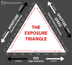 Iso Vs Shutter Speed Vs Aperture Chart Exposure Triangle How Shutter Speed Aperture Iso Work