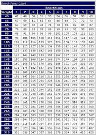 Lifting Conversion Chart Bench Press Max Conversion Chart Bench Press Projected Max