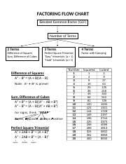 Factoring Flow Chart Docx Factoring Flow Chart Greatest