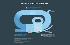 Amcor Pallet Pattern Chart Packaging In The Circular Economy Packaging Gazette