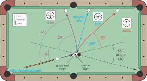 Cue Ball Direction For All Types Of Shots Billiards And