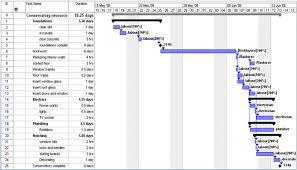 Big Picture Gantt Chart World War 1 And The Gantt Chart The Management Infotainer