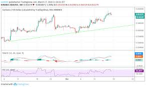 Bitcoin price is set to rise in 2020. Bitcoin How Long To Wait For A Confirm Bitcoin Price Prediction Today Gcs