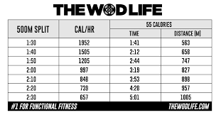 Rowing Machine Pace Chart Rowing For Calories In 18 1 The Wod Life