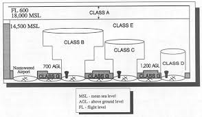 Airspace Classes 101 Phoenix East Aviation